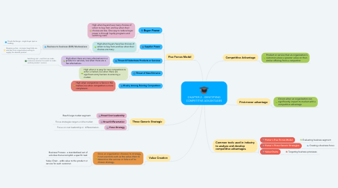 Mind Map: CHAPTER 2 - IDENTIFYING COMPETITIVE ADVANTAGES