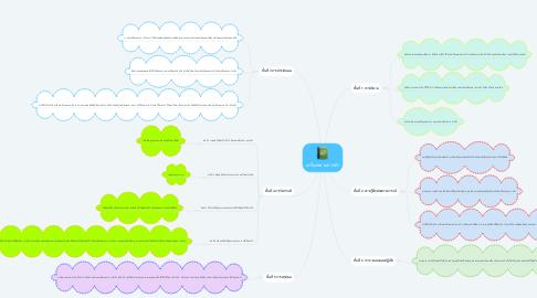 Mind Map: เครื่องหมายการค้า