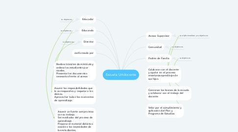 Mind Map: Escuela Unidocente