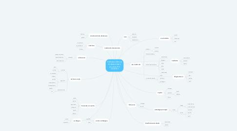 Mind Map: FORMACIÓN DE FORMADORES  proyecto 914 IDARTES