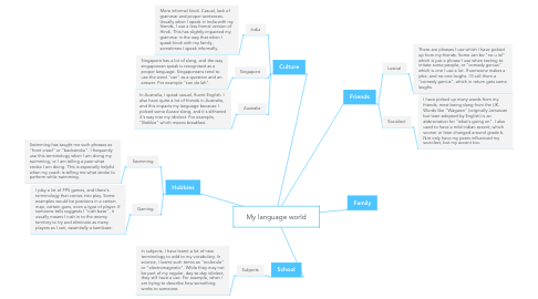 Mind Map: My language world