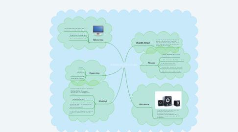 Mind Map: Устройства компьютера