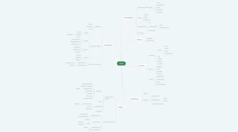 Mind Map: UXQB