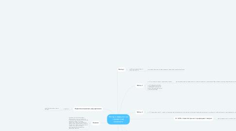 Mind Map: Методы определения таможенной стоимости.