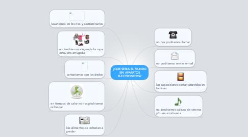 Mind Map: ¿QUE SERIA EL MUNDOSIN APARATOSELECTRONICOS?