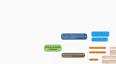 Mind Map: Sistema de Gestão Ambiental