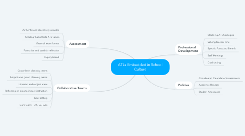 Mind Map: ATLs Embedded in School Culture