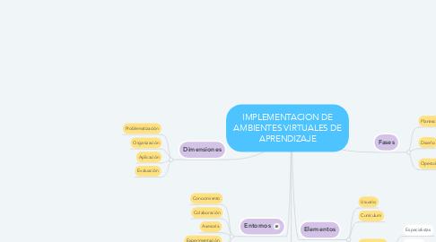 Mind Map: IMPLEMENTACION DE AMBIENTES VIRTUALES DE APRENDIZAJE
