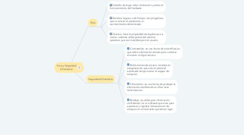 Mind Map: Virus y Seguridad Informatica