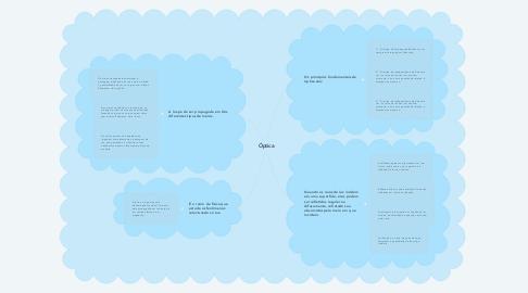 Mind Map: Óptica