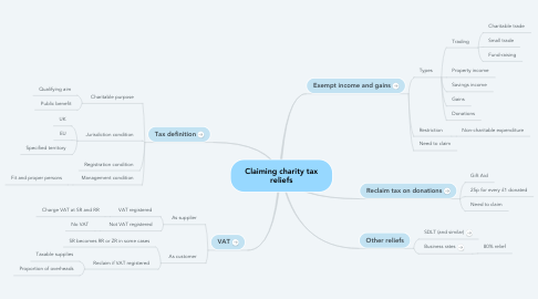 Mind Map: Claiming charity tax reliefs