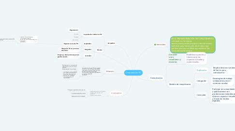 Mind Map: Competencias TIC