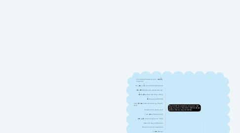 Mind Map: Máy tính