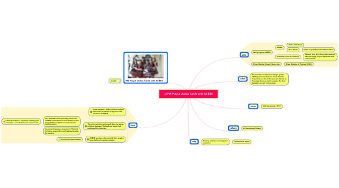 Mind Map: PM Prayut shakes hands with AKB48