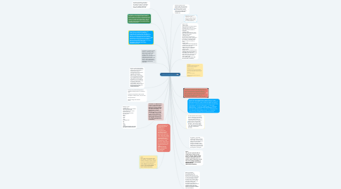 Mind Map: PARTS OF SPEECH(AP1151B)