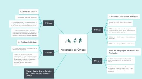 Mind Map: Prescrição de Órtese