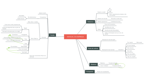 Mind Map: MANUAL DA EMPRESA