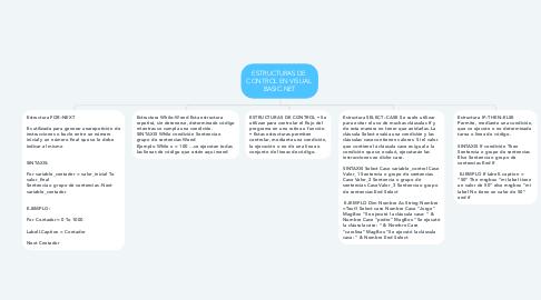 Mind Map: ESTRUCTURAS DE  CONTROL EN VISUAL  BASIC.NET