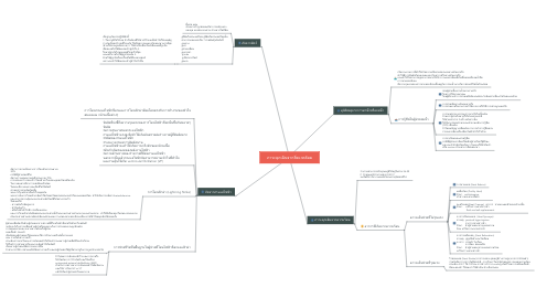 Mind Map: ภาวะฉุกเฉินจากสิ่งแวดล้อม