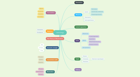 Mind Map: Lexicology