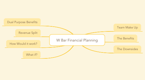 Mind Map: W Bar Financial Planning