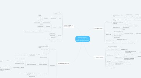 Mind Map: Revolución Rusa, surgimiento de la Unión Soviética y el estalinismo.