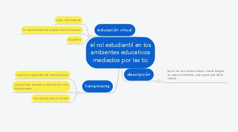 Mind Map: el rol estudiantil en los ambientes educativos mediados por las tic