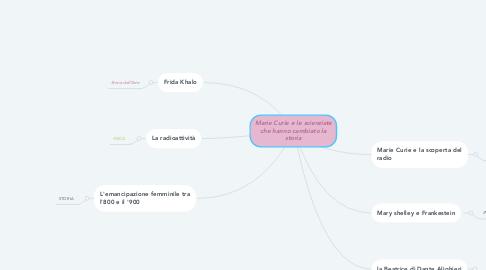 Mind Map: Marie Curie e le scienziate che hanno cambiato la storia