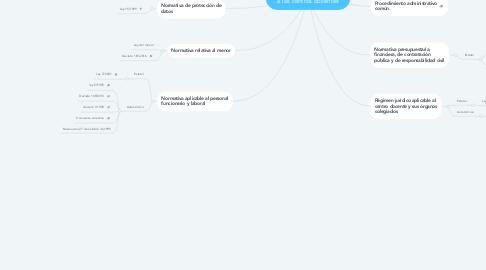 Mind Map: Marco normativo aplicable a los centros docentes