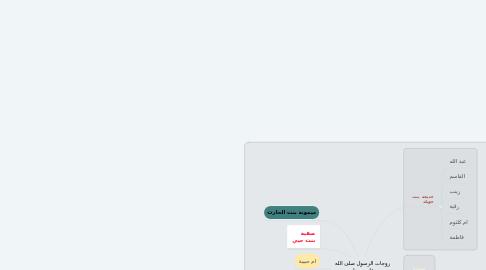 Mind Map: زوجات الرسول صلى الله  عليه  وسلم