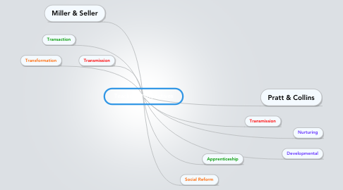 Mind Map: Teaching Perspectives