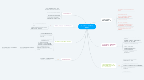 Mind Map: CHAPTER 5 OLYMPIC GAMES