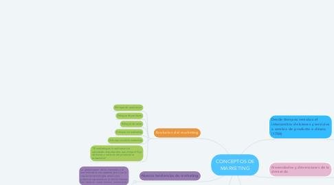 Mind Map: CONCEPTOS DE MARKETING