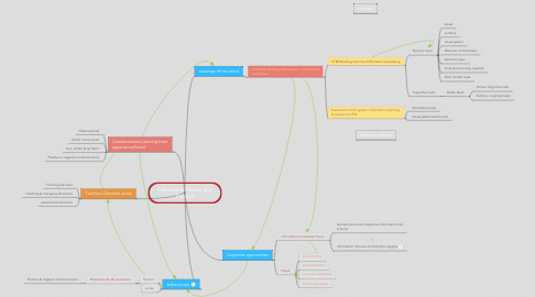 Mind Map: Educational Theory into