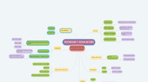 Mind Map: SOCIEDAD Y EDUCACIÓN