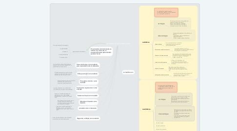 Mind Map: pronósticos de la demanda