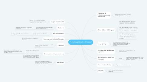 Mind Map: FUNCIONES DEL LEGUAJE
