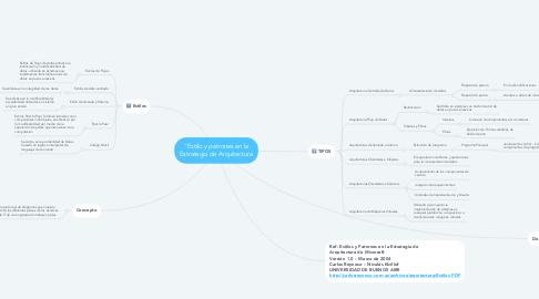 Mind Map: Aspectos Esenciales de los Informes