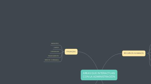 Mind Map: ÁREAS QUE INTERACTUAN CON LA ADMINISTRACIÓN