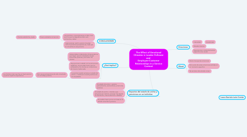 Mind Map: The Effect of Emotional Climates in Leader-Follower and  Employee-Customer Relationships in a Service Context