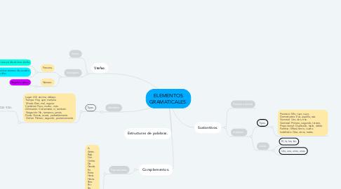 Mind Map: ELEMENTOS GRAMATICALES.