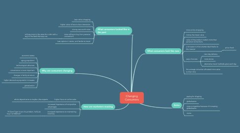 Mind Map: Changing Consumers
