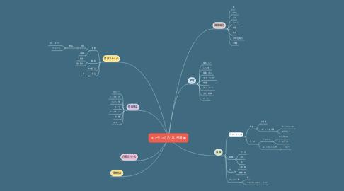 Mind Map: キッチンの片づけ分類