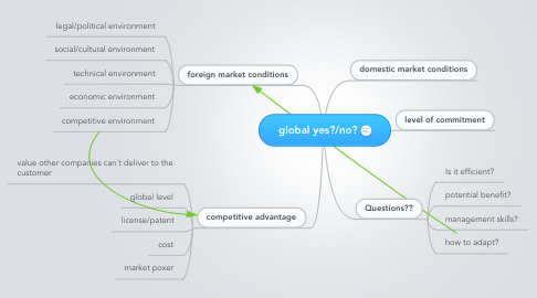 Mind Map: global yes?/no?