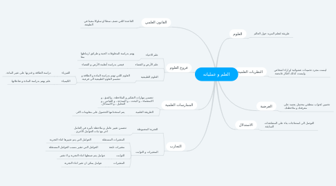 Mind Map: العلم و عملياته