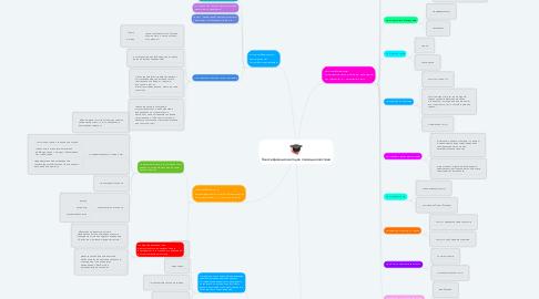 Mind Map: Классификация методов психодиагностики