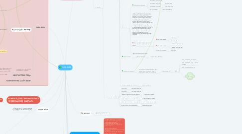 Mind Map: РЕКЛАМА ВК