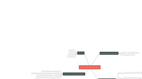 Mind Map: Komponen Model Evaluasi Model