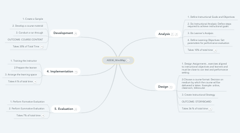 Mind Map: ADDIE_MindMap