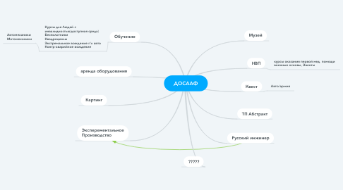 Mind Map: ДОСААФ
